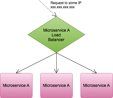 Load balancing between instances of an application