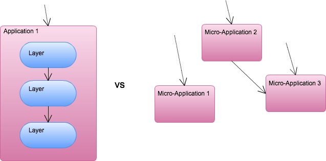 One big app deployment versus several