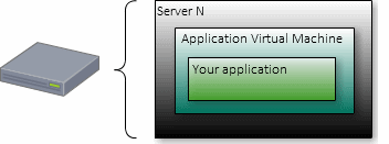 Application VM Deployment