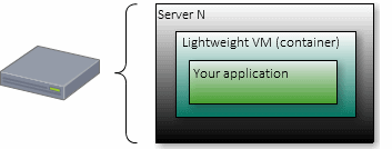 Lieghtweight application VM